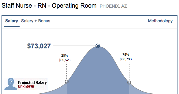 OR nurse salary range for Phoenix, AZ
